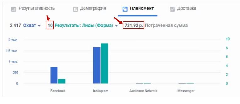10 лидов по 73 рубля в результате тестирования., изображение №10