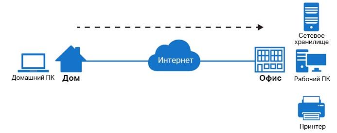 Как настроить удалённый доступ к рабочему компьютеру, подключённому к роутеру TP-Link?, image #2
