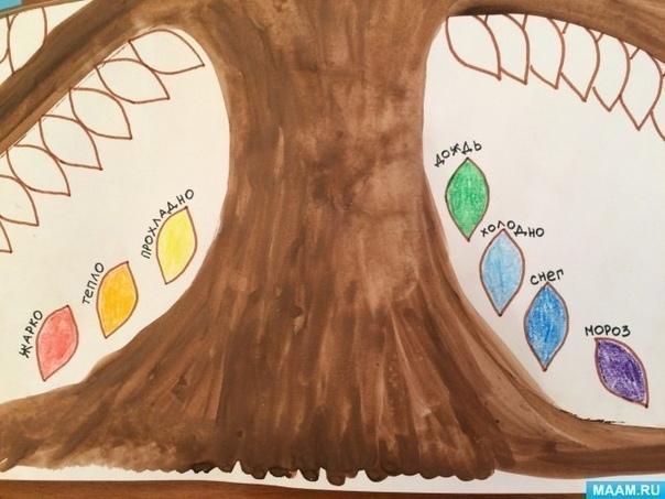 ДЕРЕВО ПОГОДЫ Замечательная идея - вести календарь погоды в виде дерева, где цвет каждого листочка обозначает погодные условия. Можно сделать дерево на месяц, а можно на целый