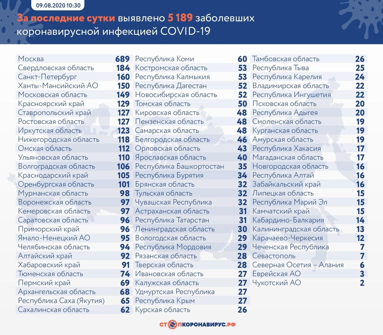 сколько человек заболело коронавирусом в Нижегородской области