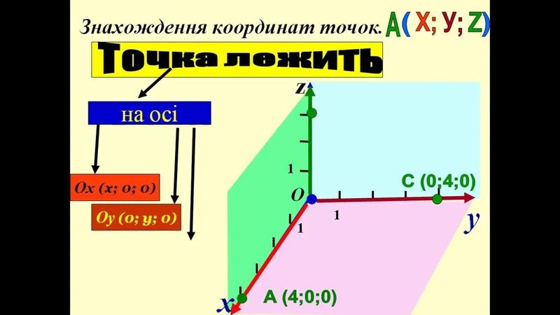 декартова система координат у просторі