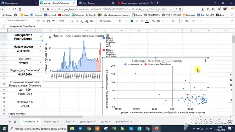 Анализ статистики по ковид-19