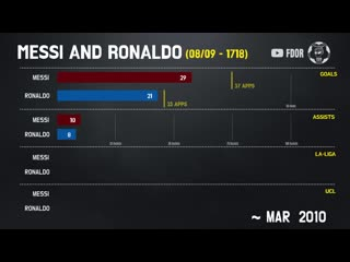 Месси vs. Роналду во времена Ла Лиги