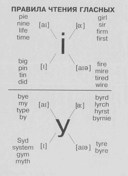 Aнглийский язык. Прaвила чтeния.