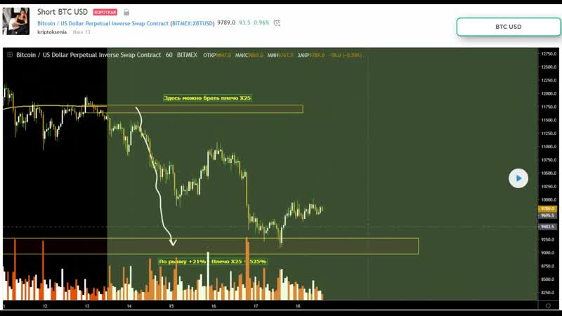 Сделка по Bitcoin от 13 июля
