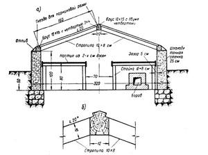 Устройство подземных теплиц термоса на даче своими руками. Дачные участки многие люди приобретают не только для того, чтобы использовать их как свою личную базу отдыха, но еще и для того, чтобы