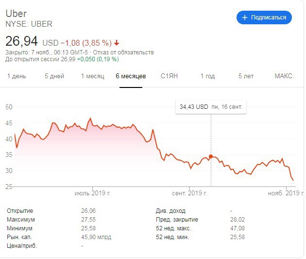 Акции сервиса такси Uber упали до исторического минимума