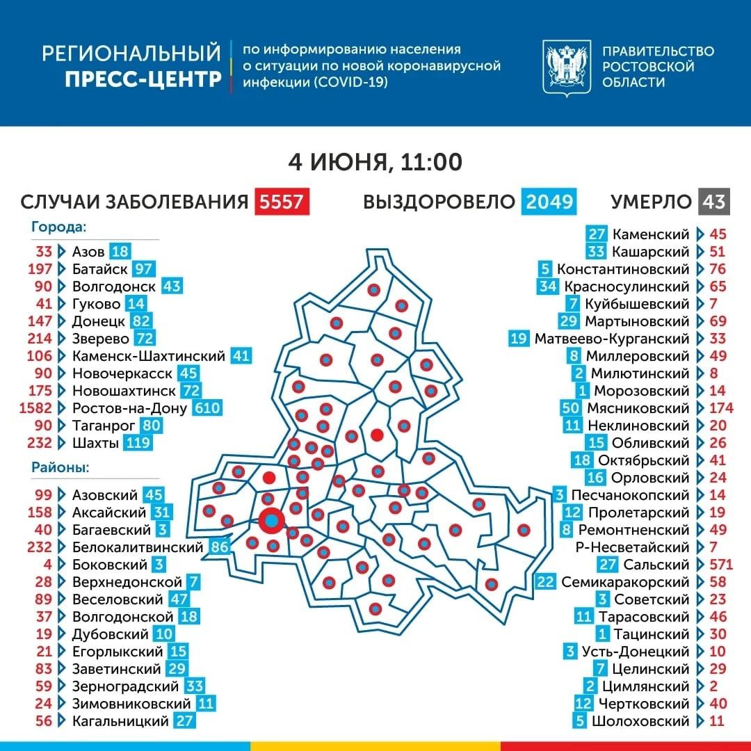 Число инфицированных CОVID-19 в Ростовской области превысило 5,5 тысячи, 2049 выздоровевших