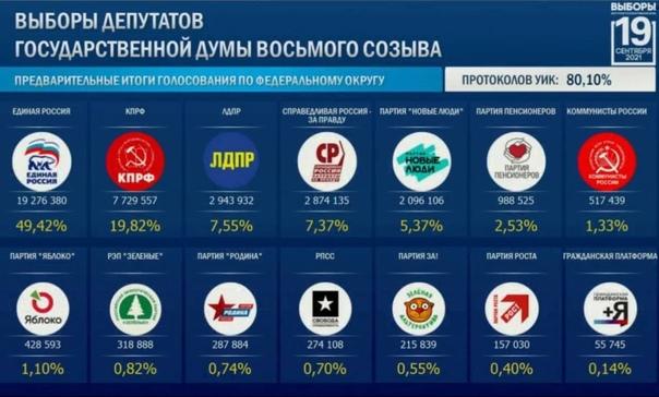 Продолжается подсчёт голосов.В Свердловской област...