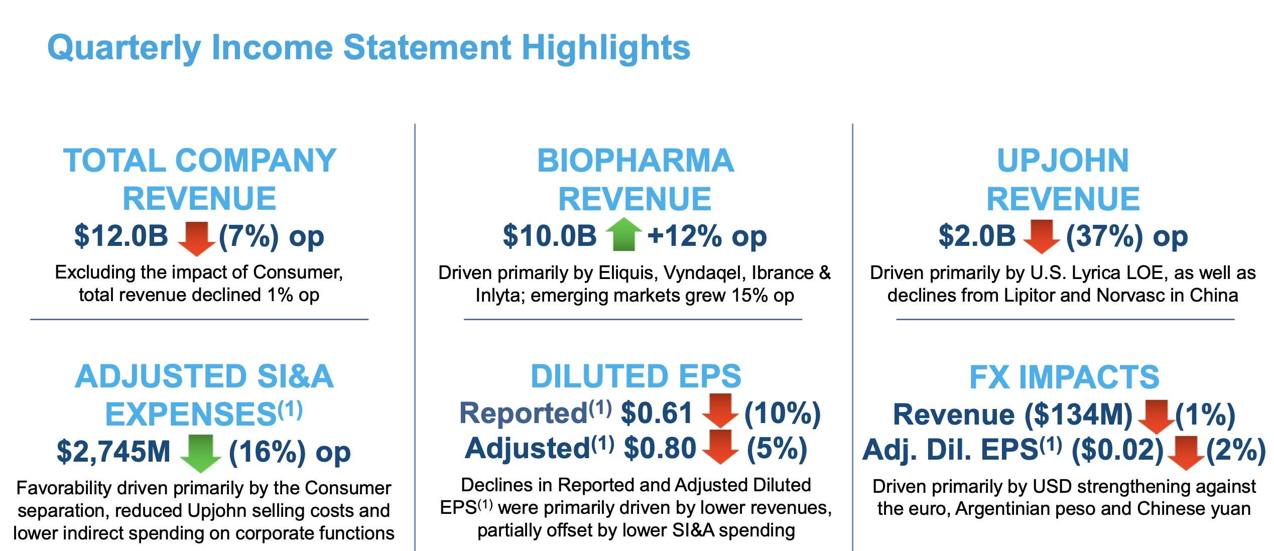 Pfizer отчиталась за 1-й квартал 2020-го года